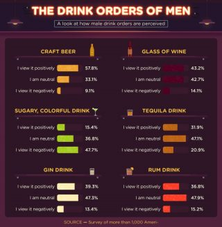Drink Orders of Men