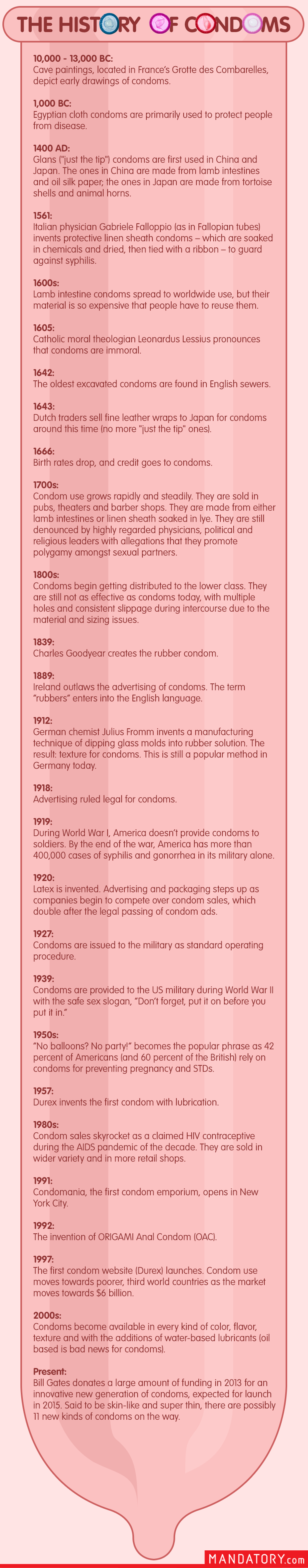Condom timeline detailed history wrapping it