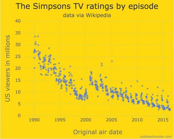 3 simpsons graph